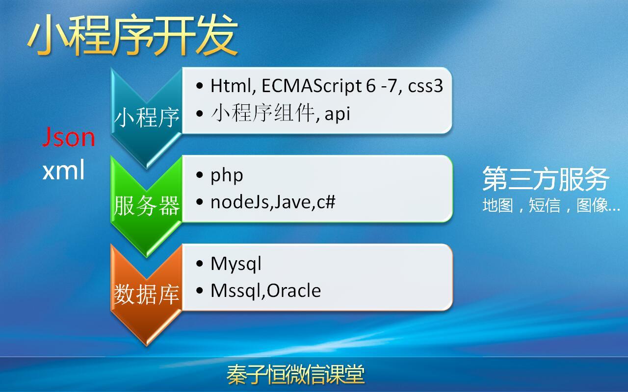 微信小程序后端开发教程