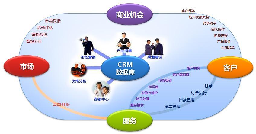 微信公众号,订阅号,服务号,小程序,自己的CRM会员系统怎么判断是同一个用户