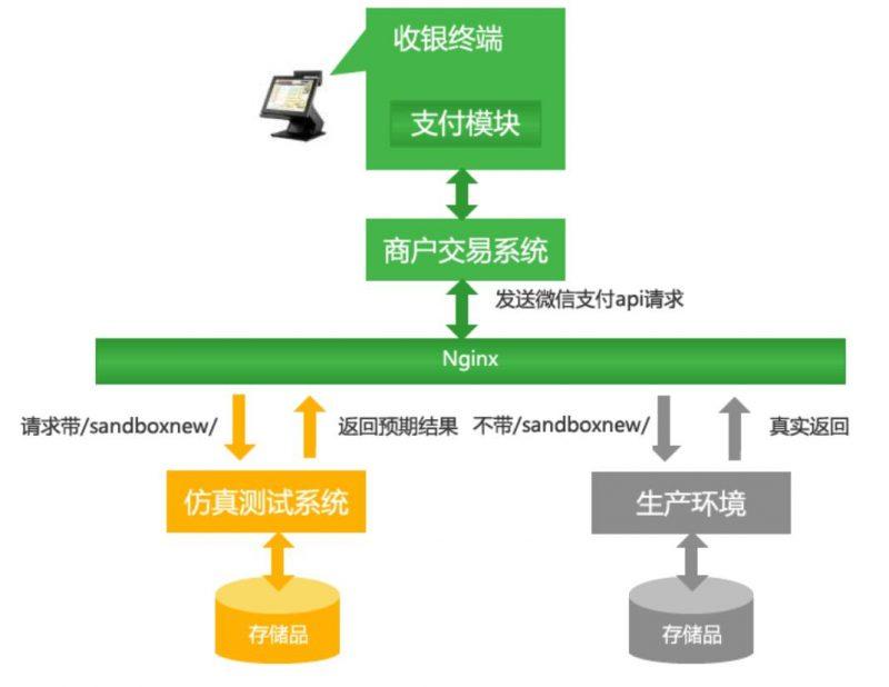 微信支付沙箱能够做什么,为什么要使用微信沙箱——微信支付沙箱测试开发1