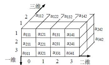 php使用curl提交post多维数组, curl获取到array数据的解决方法