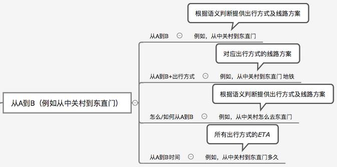 怎么写服务直达提案,怎么编写微信服务直达提案