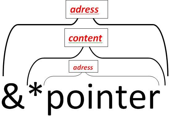 const修饰指针类型什么意思,const int* p有什么作用