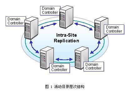 windows跨域访问,ad跨域文件共享访问,active directory 跨域