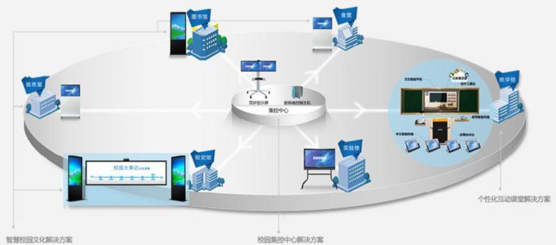 微信智慧校园,微信智慧校园解决方案,微信智慧校园服务商