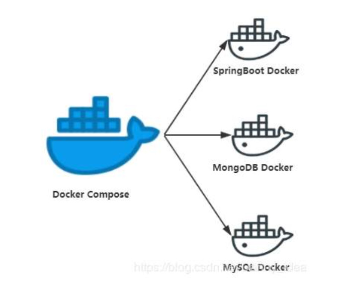docker连接mysql SQLSTATE[HY000] [2002] Connection refused, No route to host怎么办