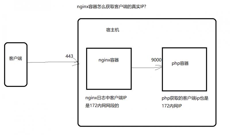 docker nginx获取客户端真实IP,nginx容器,php容器获取客户ip是172内网地址解决方法